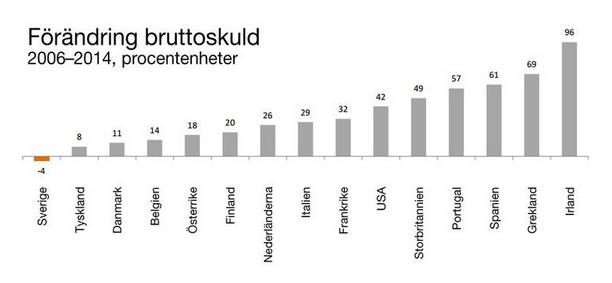 Offentlig sektors bruttoskuld 2006-2014