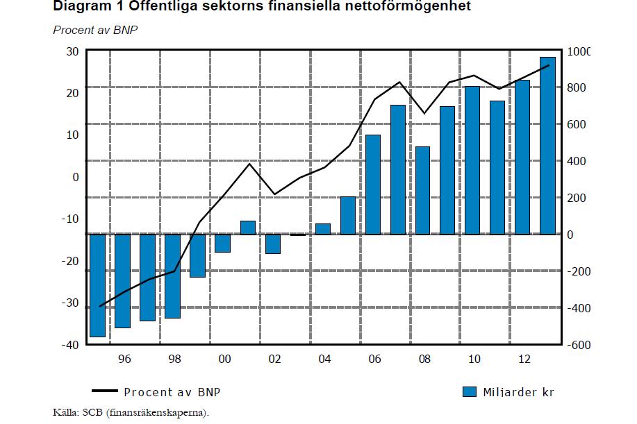 Offentliga sektorns finansiella nettoförmögenhet