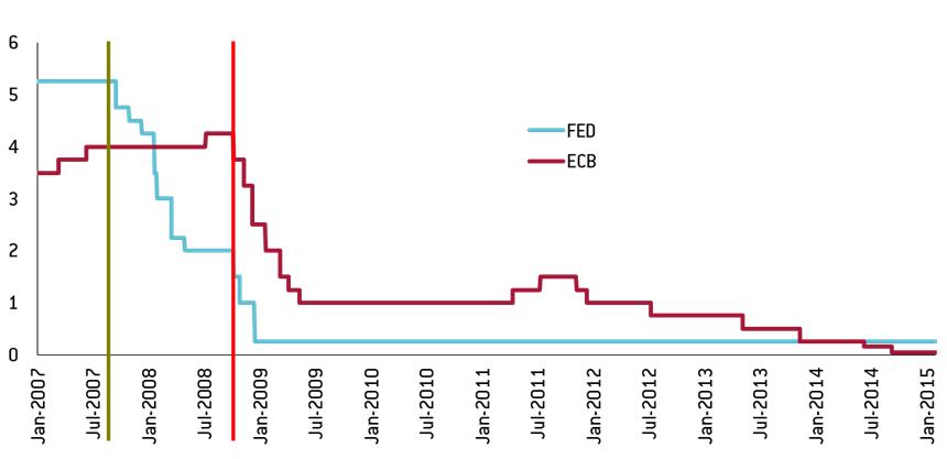 Styrränta för ECB och FED